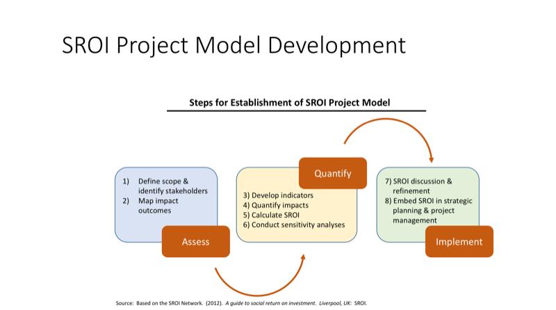 SROI Modeling illustration for triple win advisory sustainable business