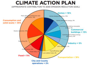 Climate action plan info-graphic to illustrate Kate Gaertner's blog