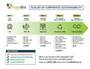 Info graphic - how sustainable is your business?