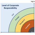 The Onward Journey of Corporate Sustainability