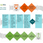 Conduct Clean Energy Assessments