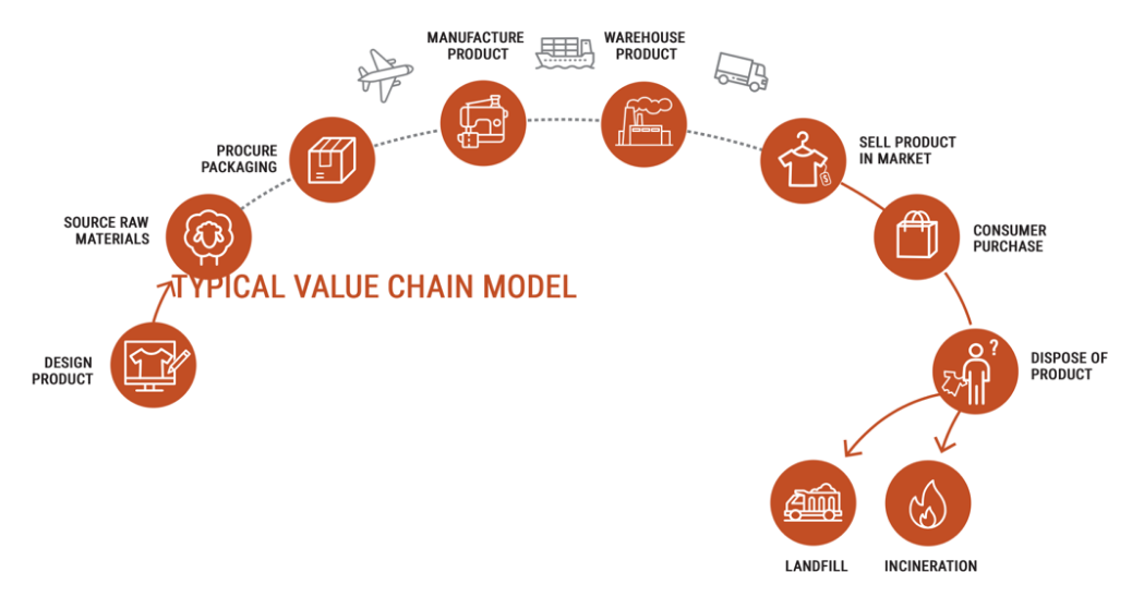 Typical Value Chain Model