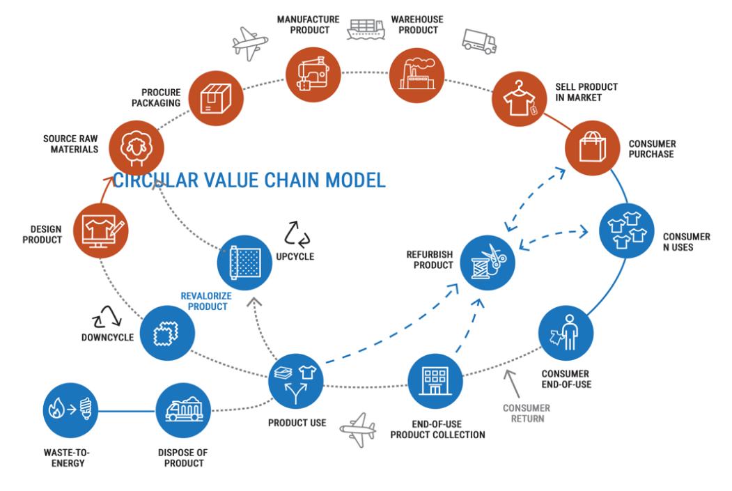 Circular Value Chain Model